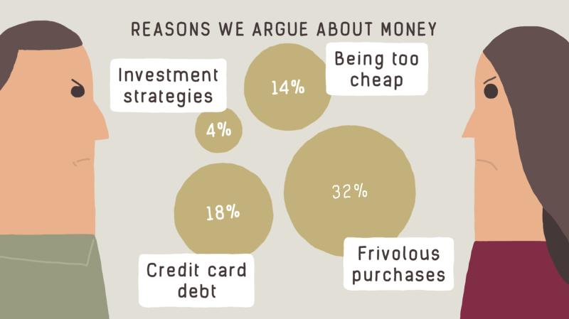 Reasons We Argue About Money video screengrab