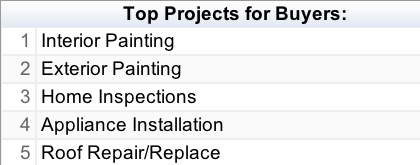 Top Projects Buyers