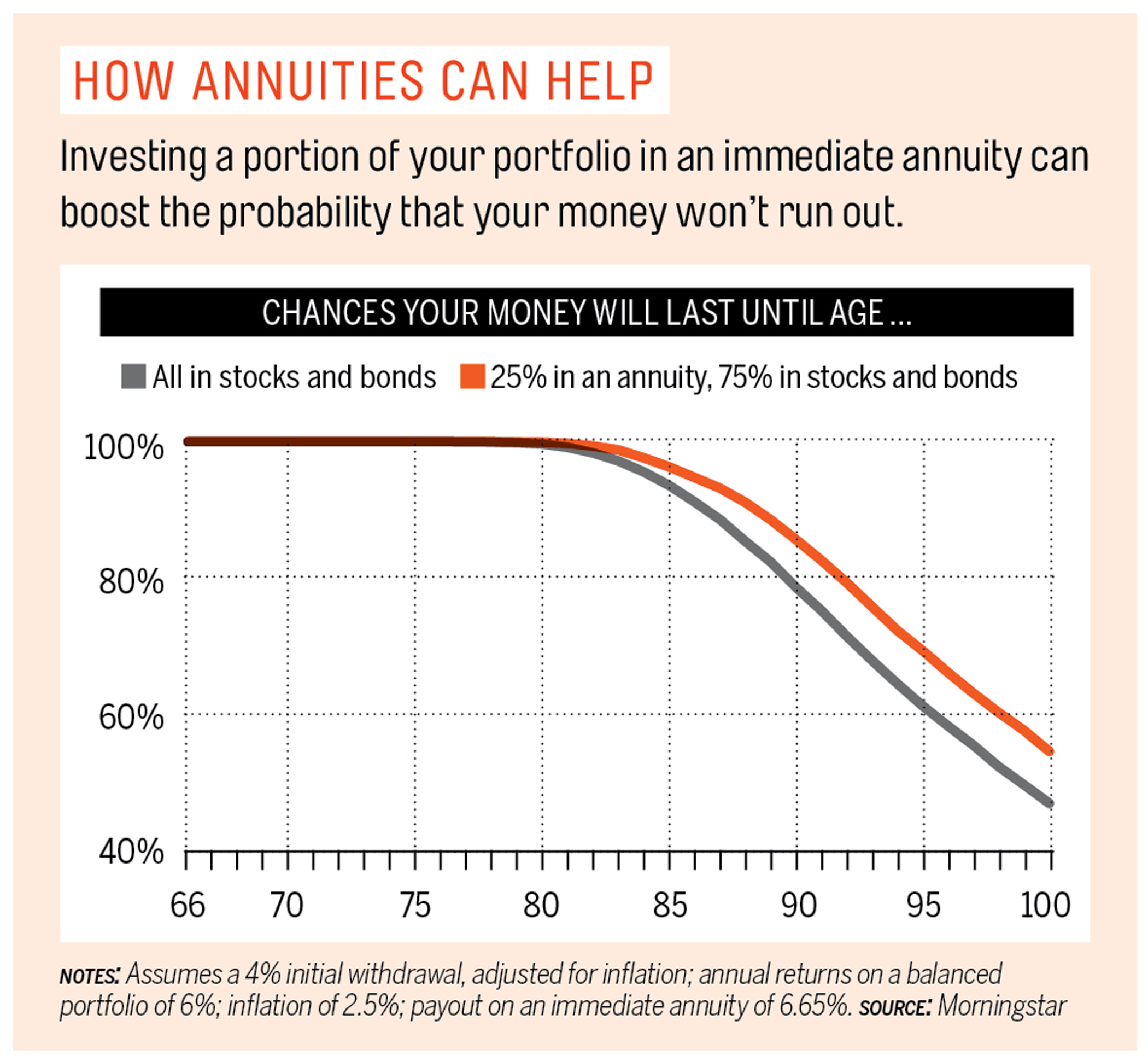 How annuities can help