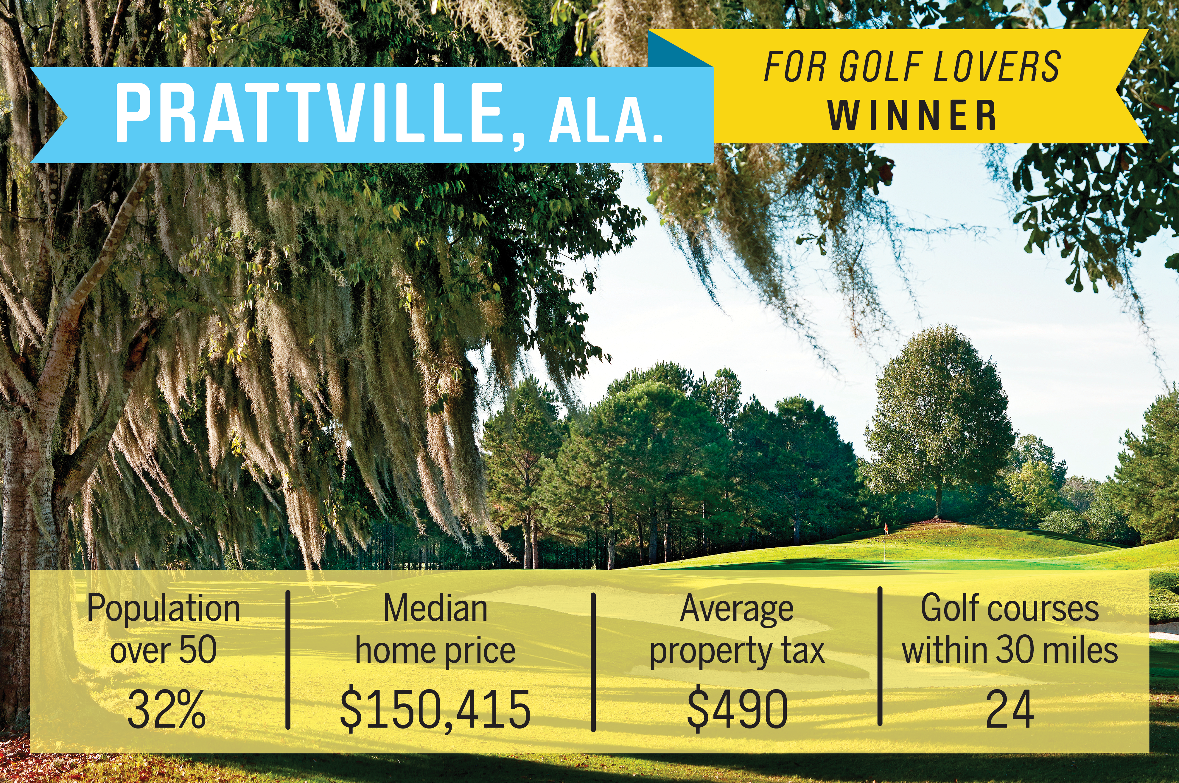 Home to three championship public golf courses and spectacular views of the Alabama River, Prattville sits in the middle of the Robert Trent Jones Golf Trail which stretches across 11 sites in Alabama. The median home price is just over $150,000, and the average annual property tax is just $490.