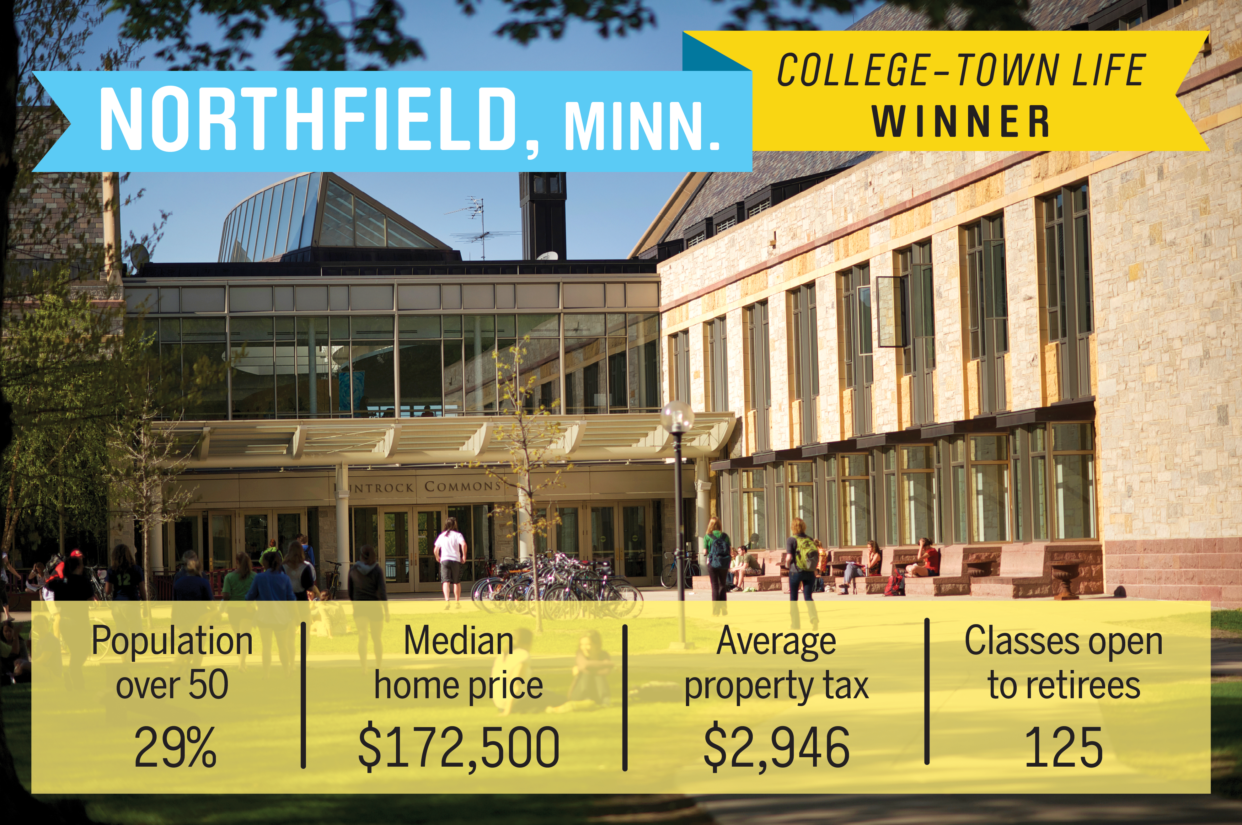 This town 40 miles south of Minneapolis has two liberal arts colleges--Carleton and St. Olaf--which give the town a youthful vibe and a rich variety of higher-ed classes tailored to retirees. The low cost of living (median home price: $172,500) helps offset state taxes on Social Security and pension benefits.