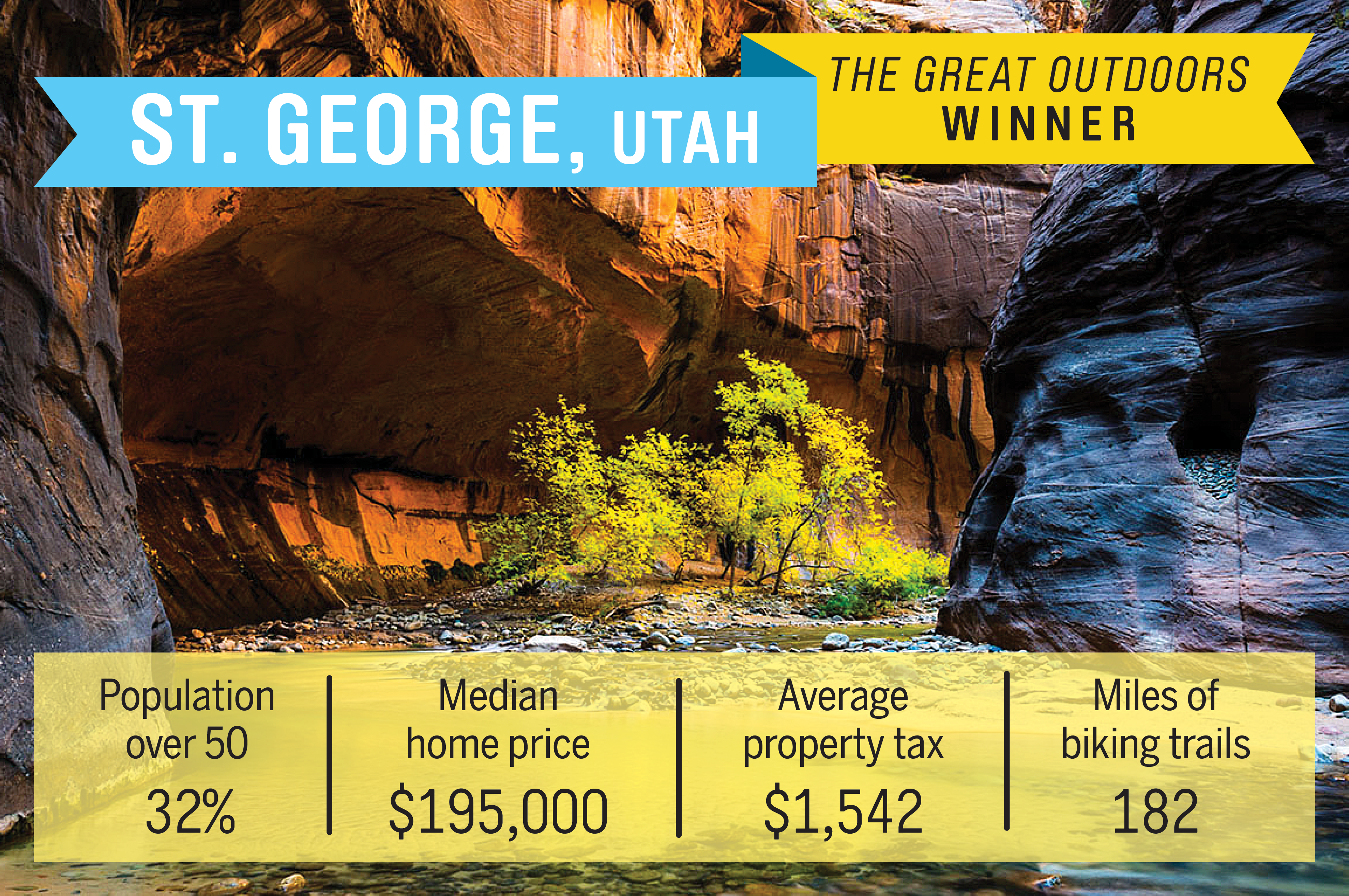 This southwestern Utah town features hundreds of miles of trails for biking and hiking, and Mt. Zion National Park is a few miles away. St. George also remains affordable compared to more well-known retirement destinations such as Palm Springs and Tucson. The median home price here is $195,000.