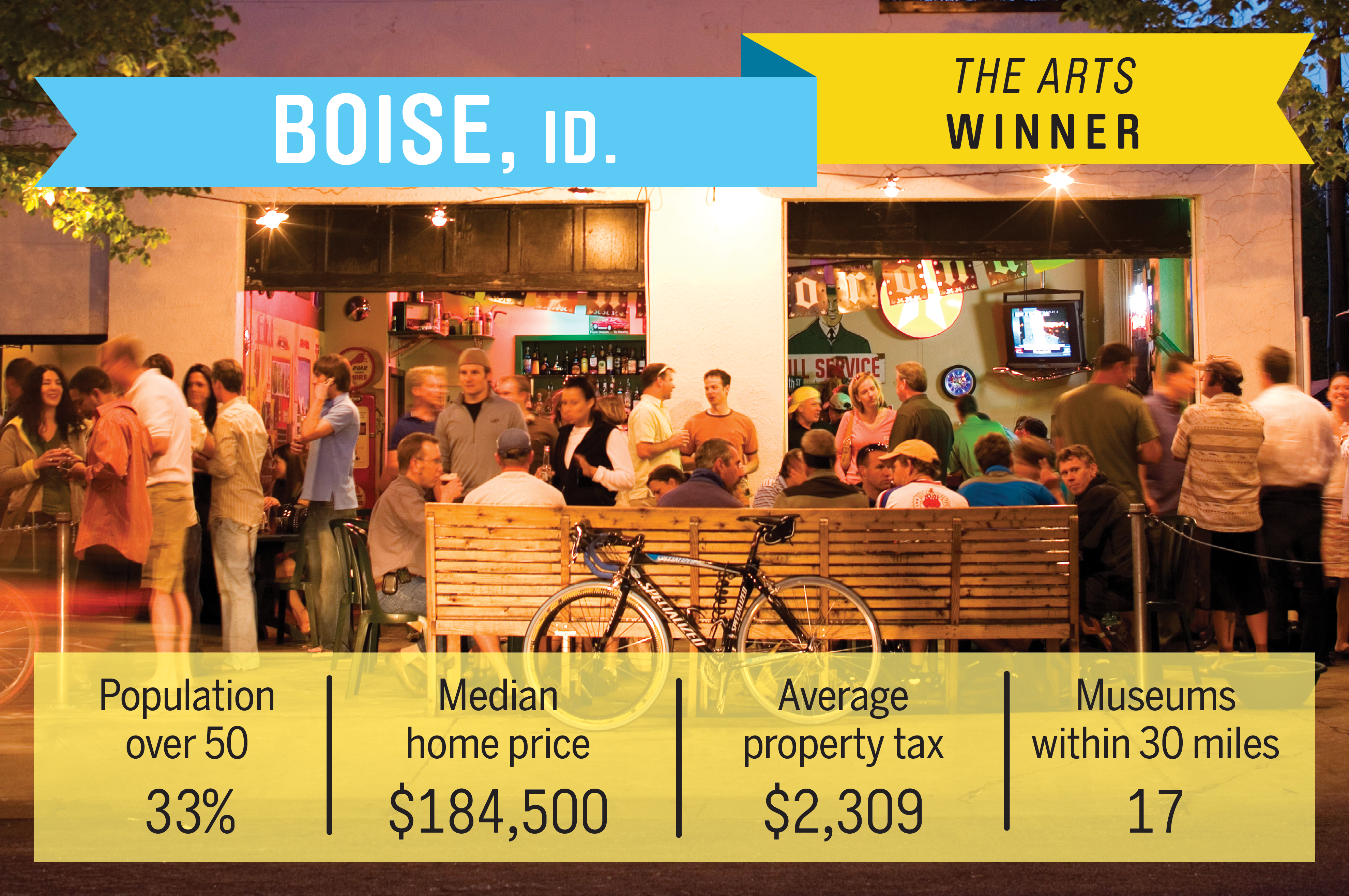Celebrated for its natural wonders, Boise is also rich in culture, including  the annual outdoor Shakespeare festival, the art deco Boise Art Museum, the Boise Philharmonic, Ballet Idaho and Opera Idaho. Despite a booming economy, Boise has also maintained a low cost of living and median-priced homes for $184,500.