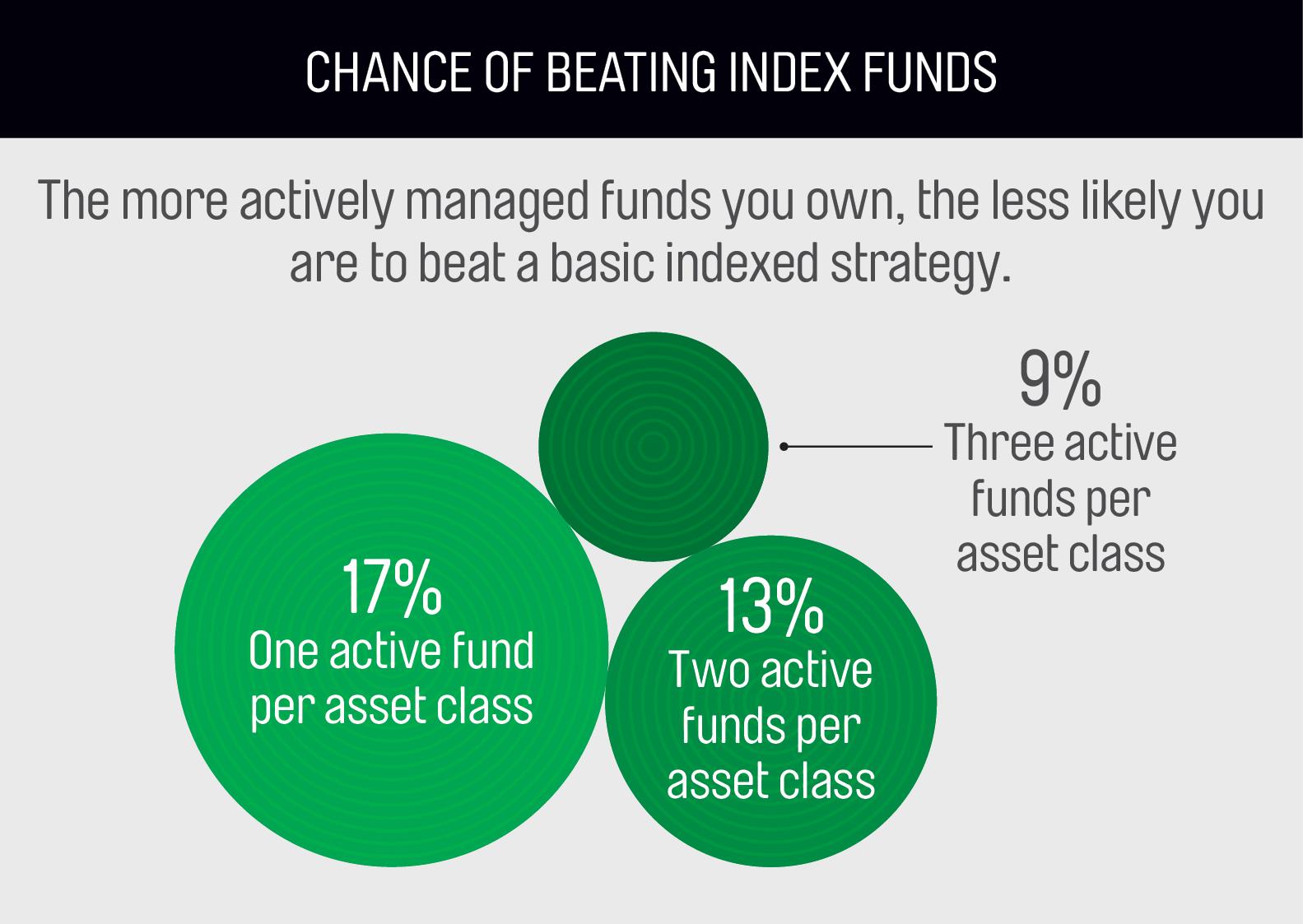 Graphic source: Richard Ferri and Alex Benke, €œA Case for Index Fund Portfolios€