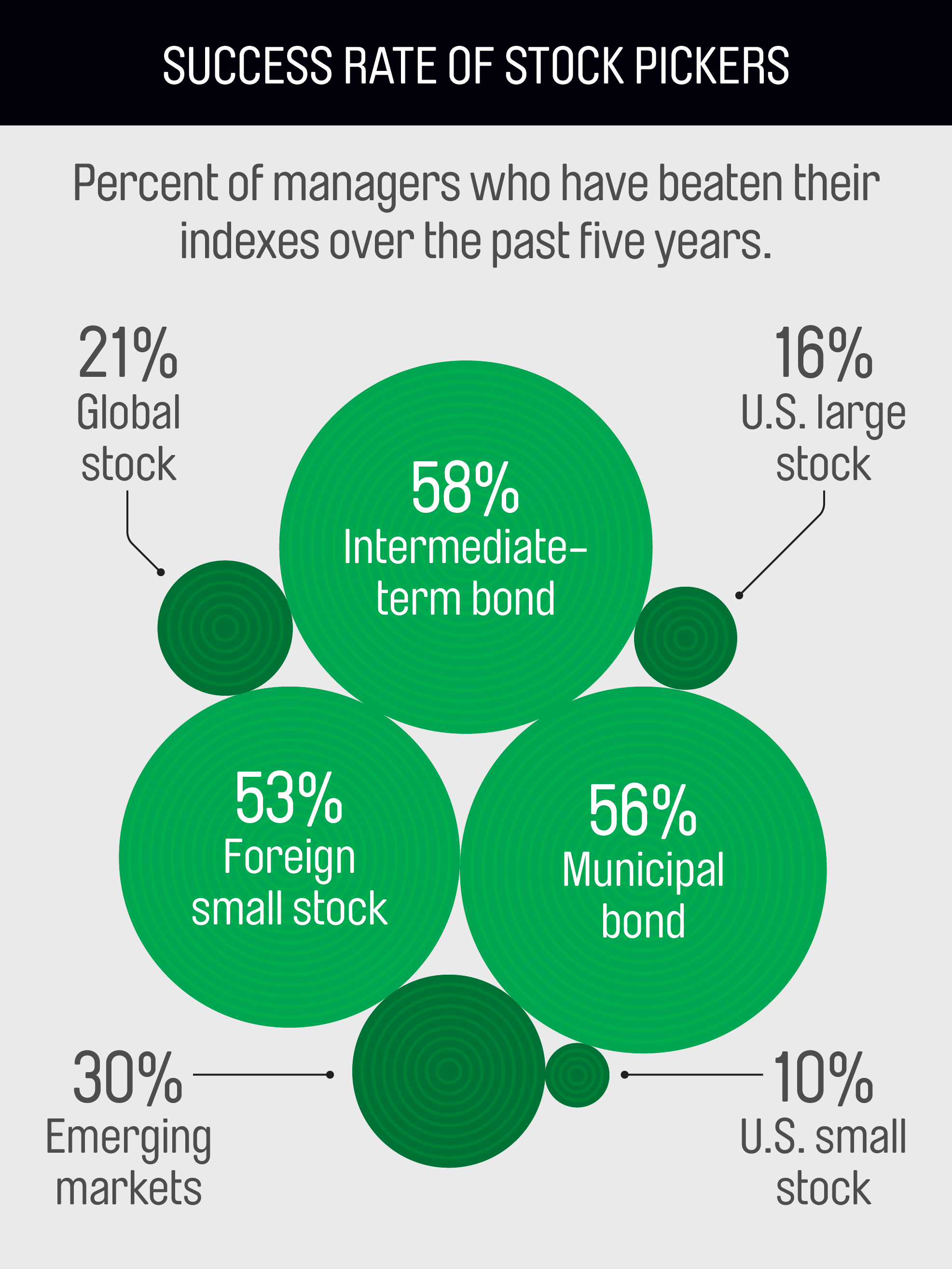 Graphic notes: Tenures are based on single-manager funds and averages for team-run funds. Sources: S&P Dow Jones Indices, Morningstar