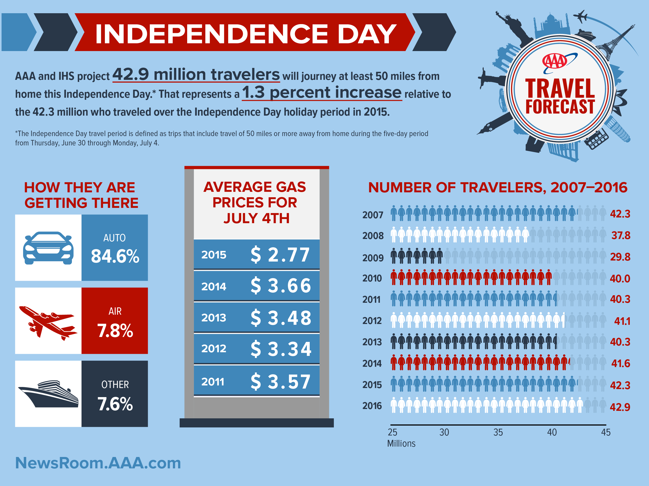 2016-Independence Day-Travel Forecast.jpg