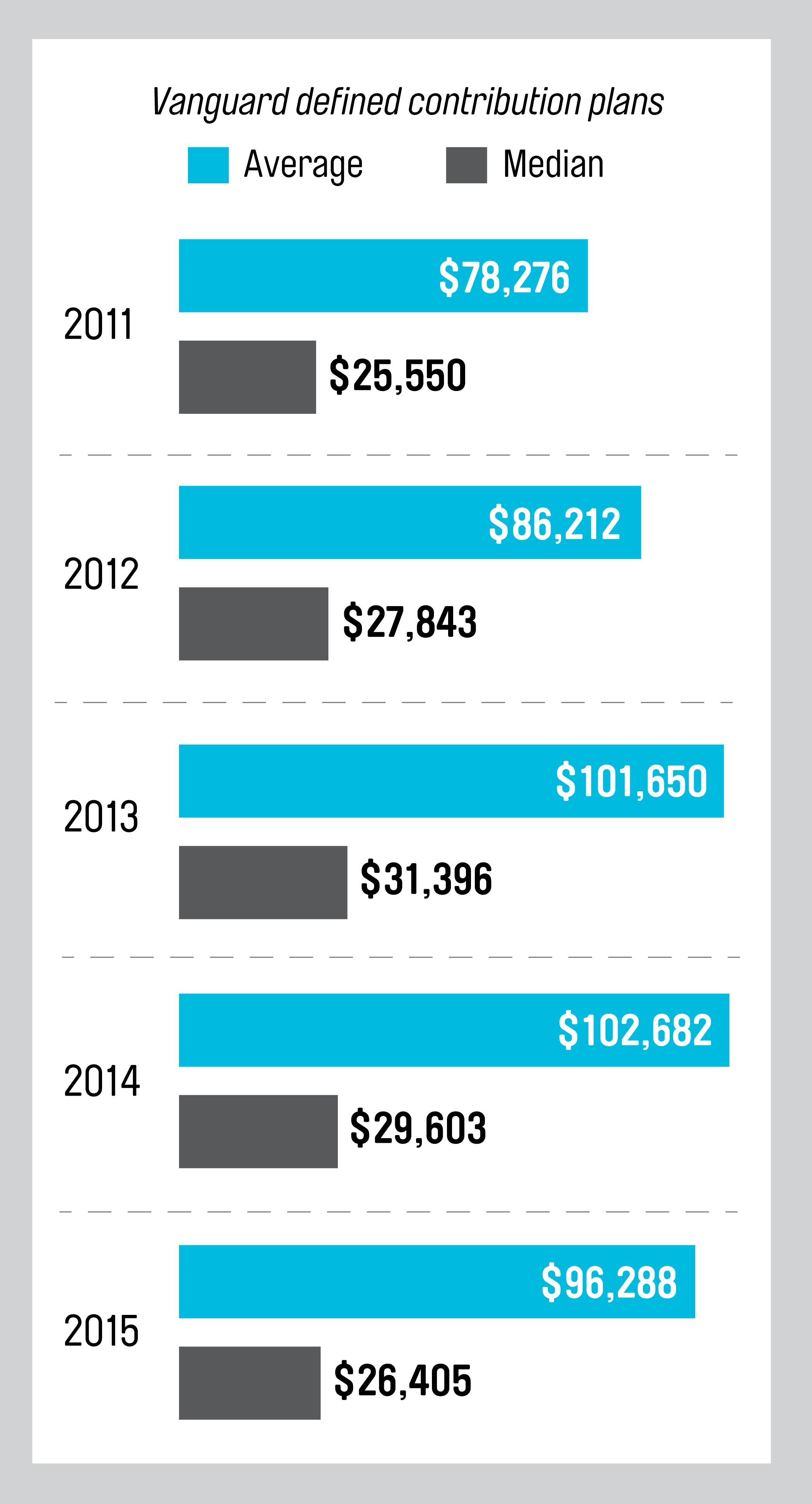 Source: Vanguard, How America Saves 2016.