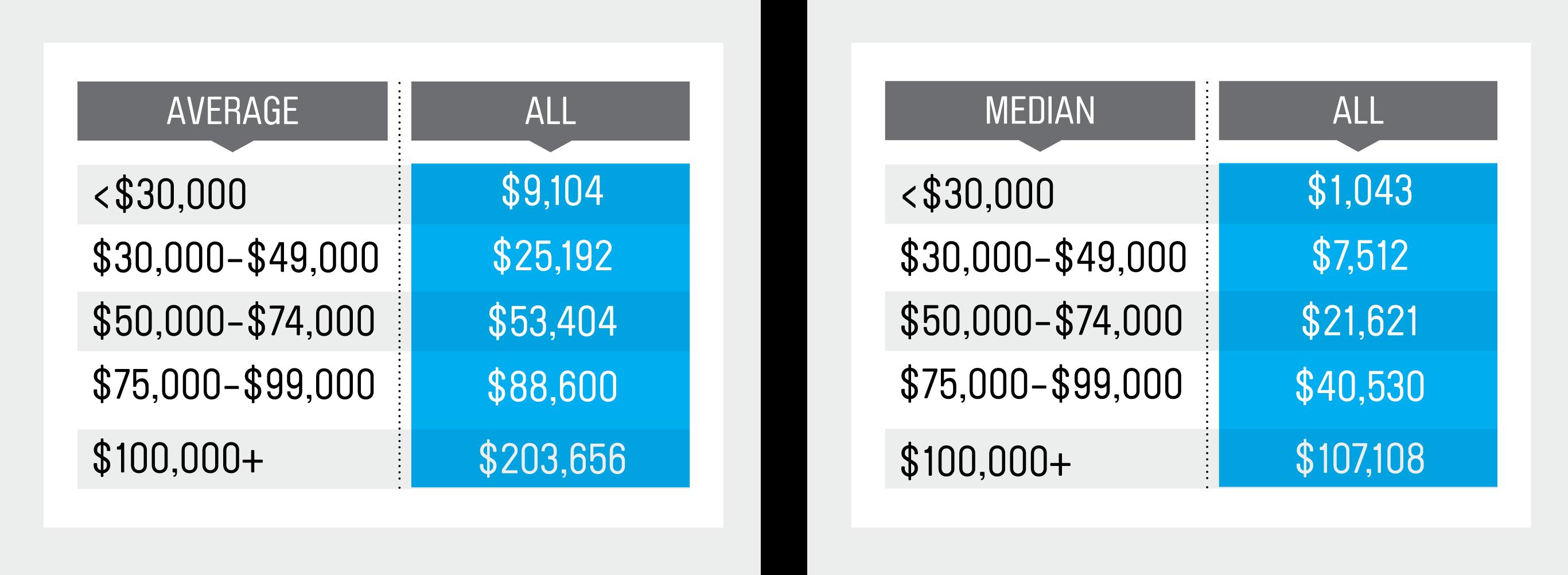 "Source: Vanguard, How America Saves 2016 (""How America Saves 2016"")"
