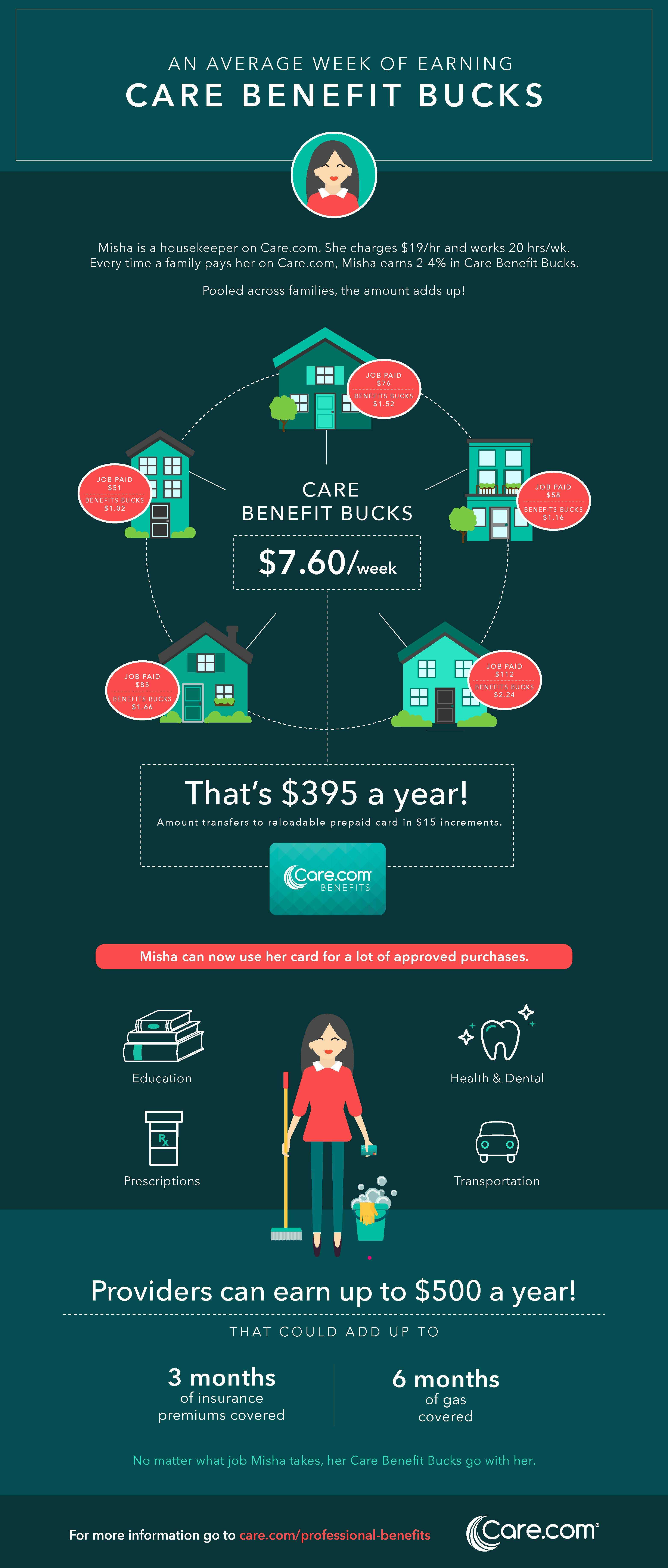 benefit_bucks_infogrpahic_fin-rev
