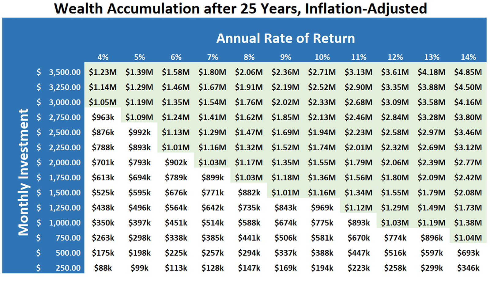 wealth building chart full size