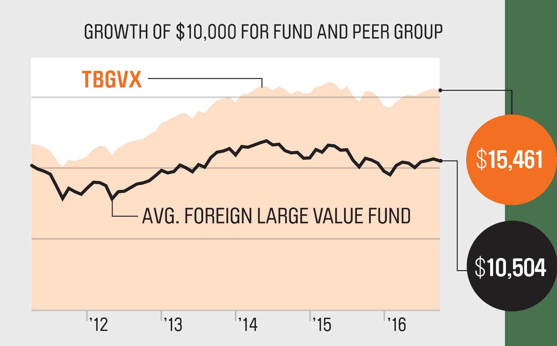 pro_tweedy-browne-global-value_graphic