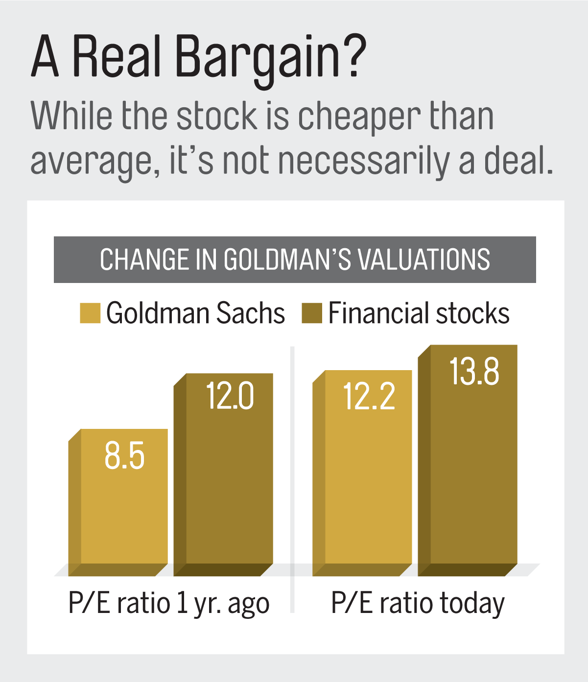 Note: Price/earnings ratios are based on projected profits. Sources: Bloomberg, company filings