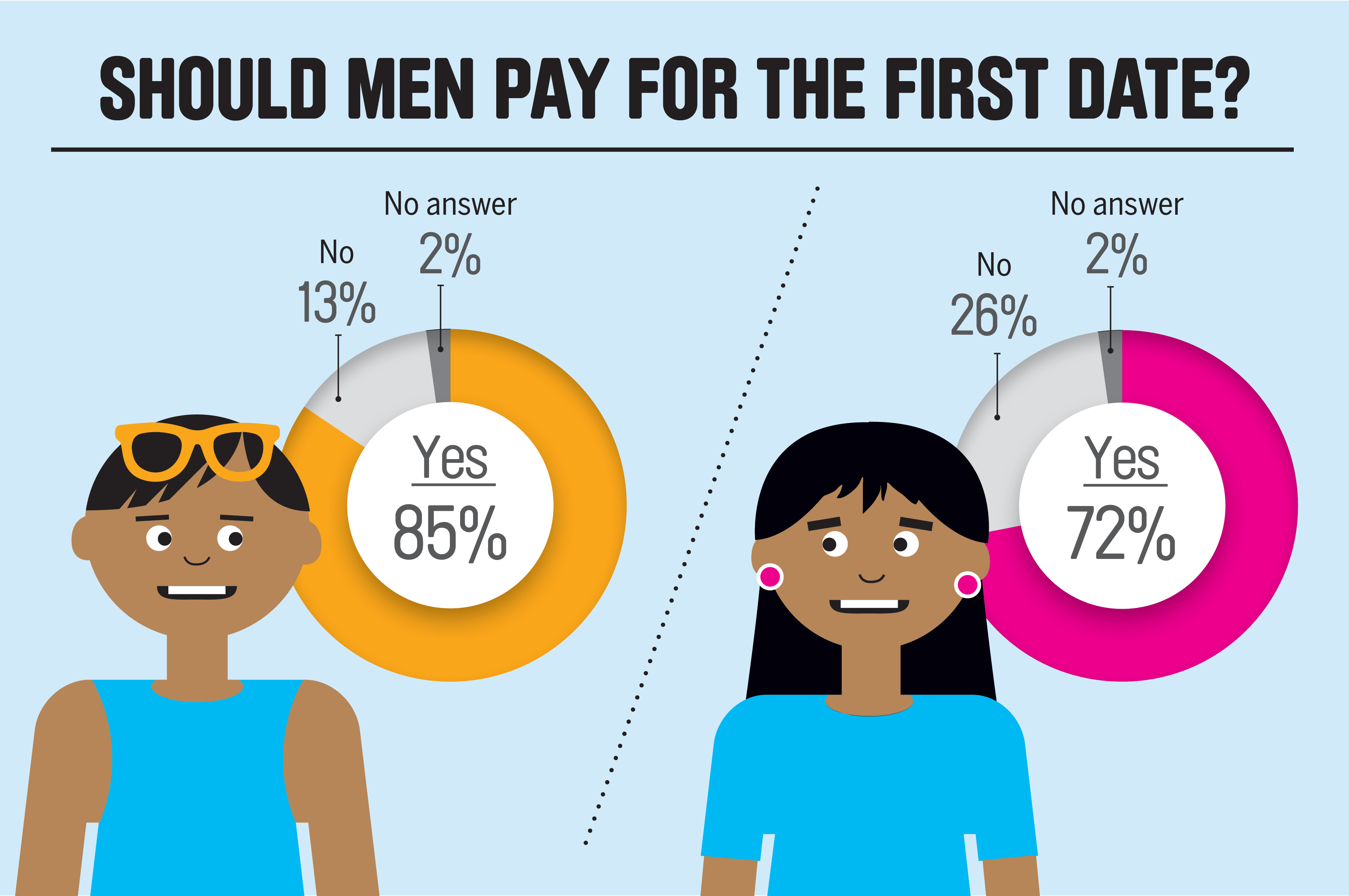 Source: SurveyMonkey/Money