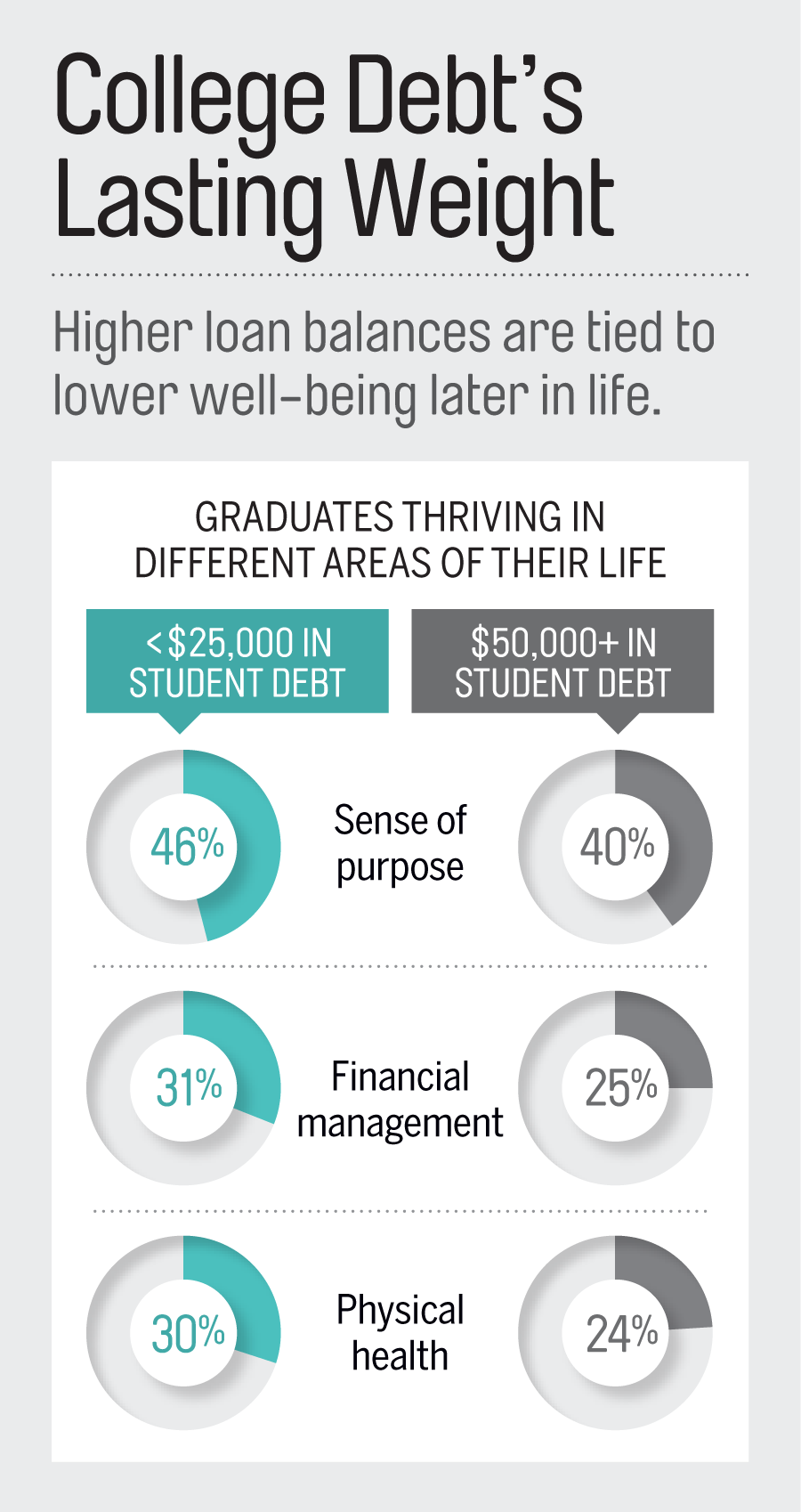 """Notes: Based on self-reports of """"thriving"""" in a particular area, vs. """"struggling"""" or """"suffering."""" Amounts are for undergraduate debt only. Source: Gallup, 2014"""