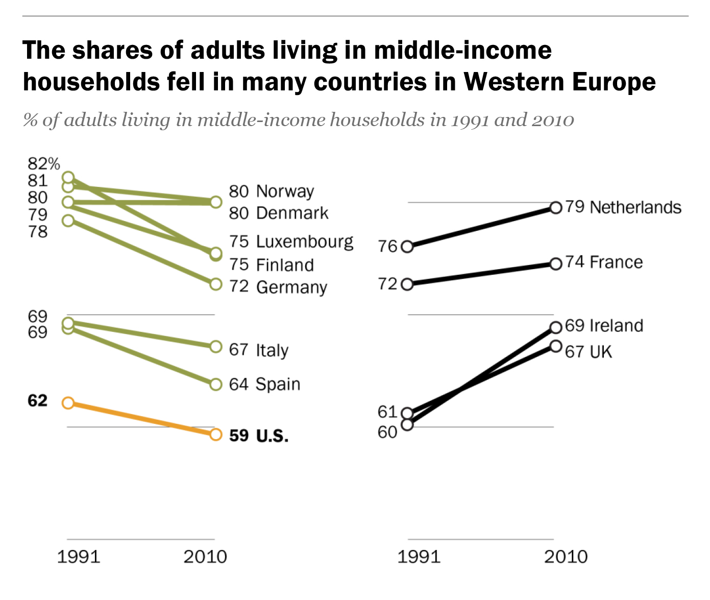 170612—share-of-adults-living-middle-income-fell-in-western-europe