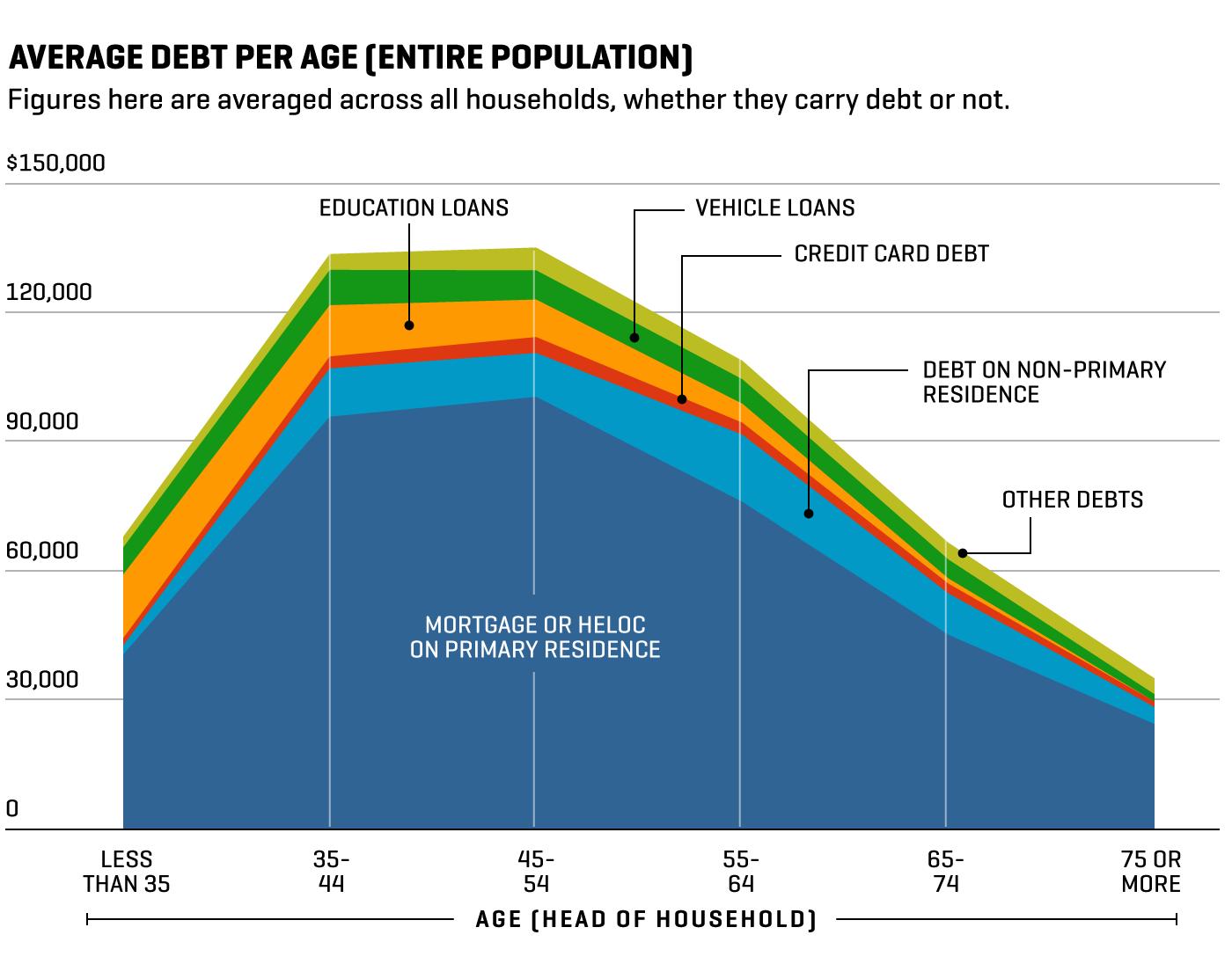 Average Debt Per Age Chart