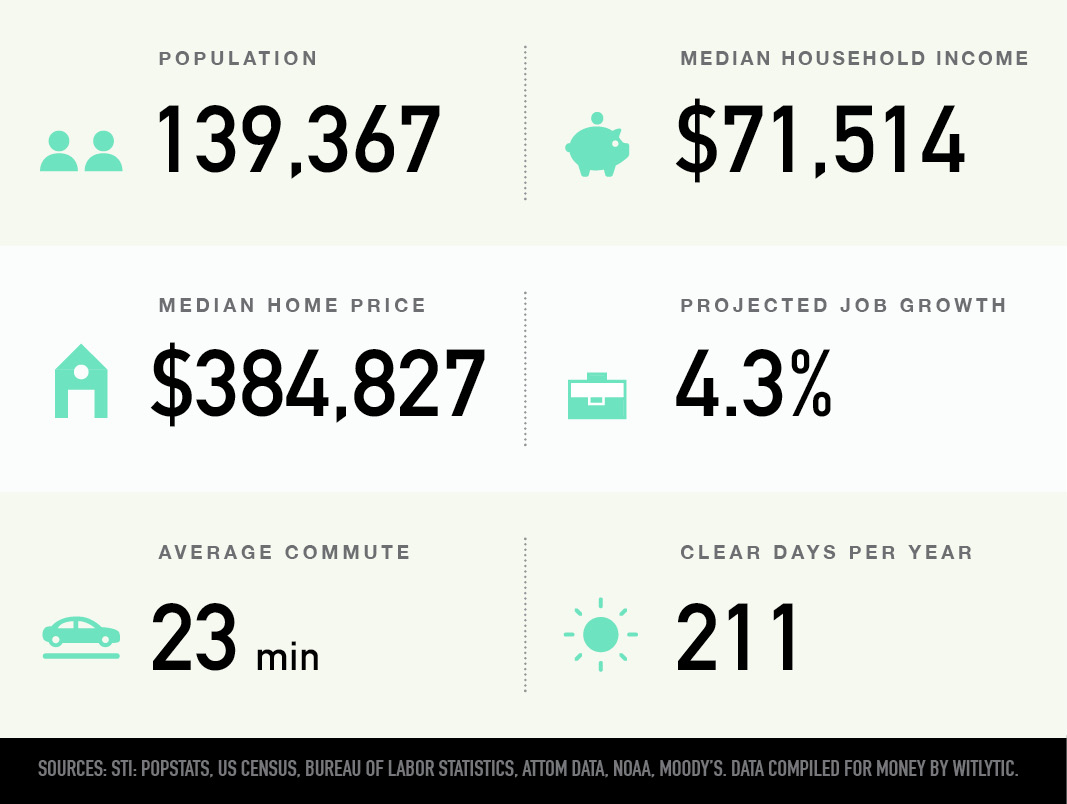 Charleston, South Carolina population, median household income and home price, projected job growth, average commute, clear days per year