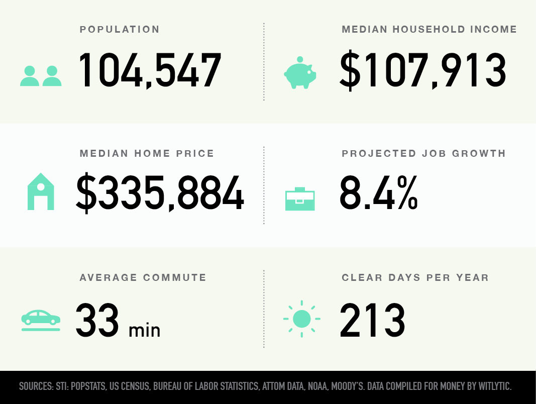 Columbia, Maryland population, median household income and home price, projected job growth, average commute, clear days per year