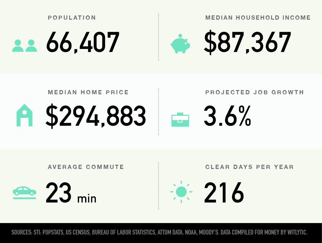 Shawnee, Kansas population, median household income and home price, projected job growth, average commute, clear days per year