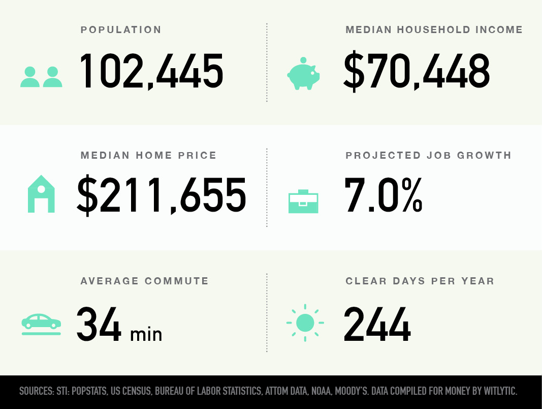 Riverview, Florida population, median household income and home price, projected job growth, average commute, clear days per year