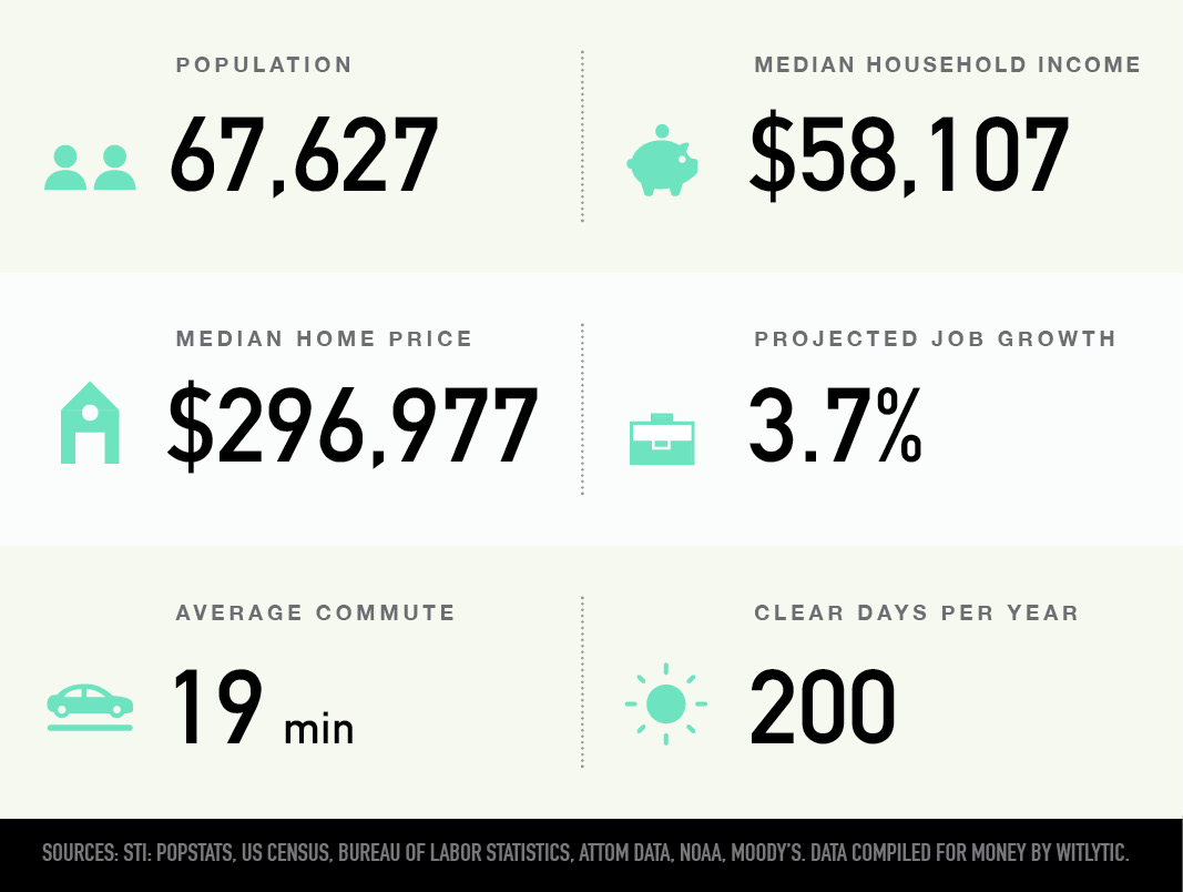 Portland, Maine population, median household income and home price, projected job growth, average commute, clear days per year
