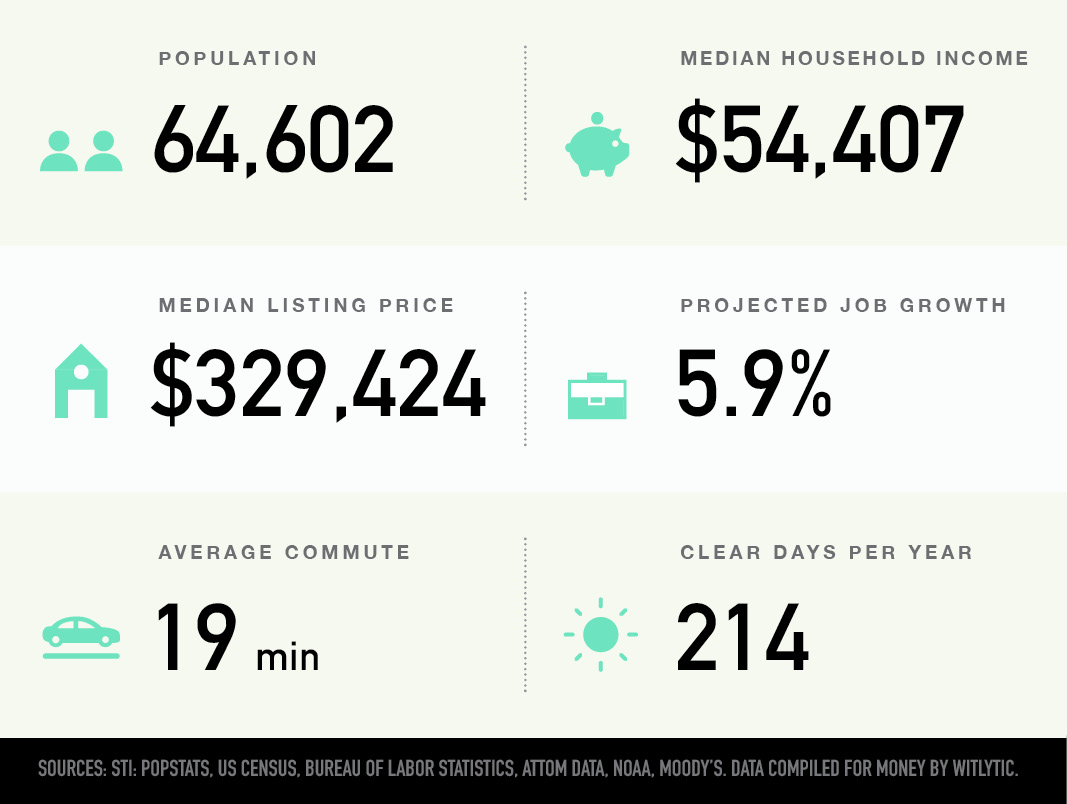 Auburn, Alabama population, median household income and home price, projected job growth, average commute, clear days per year