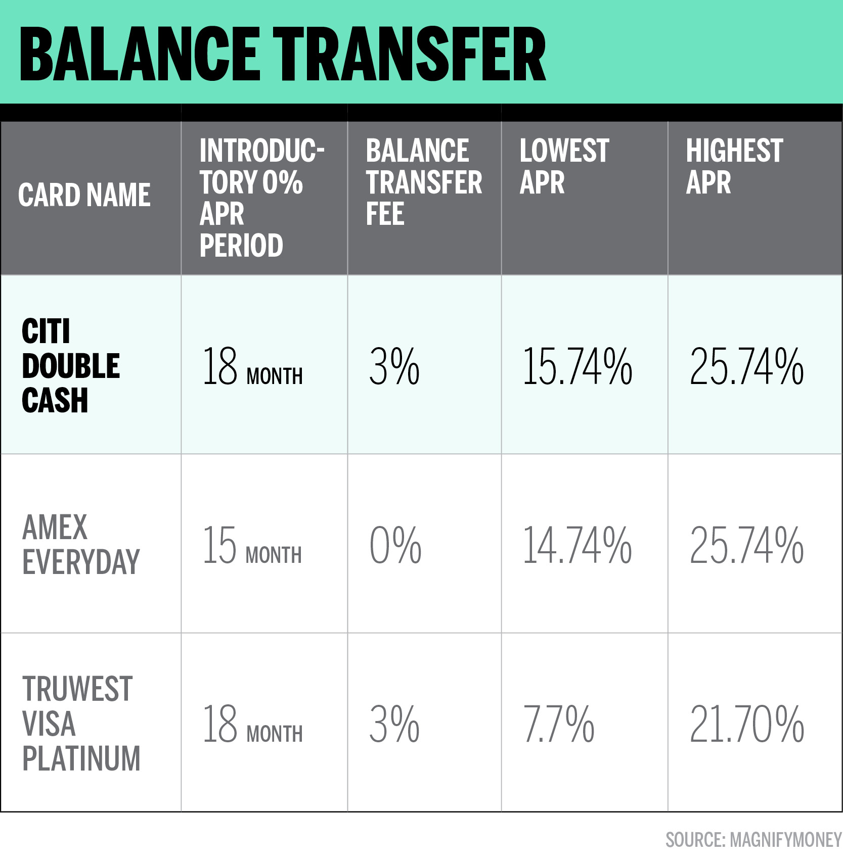 This is the Best Balance Transfer Credit Card for 8 Money