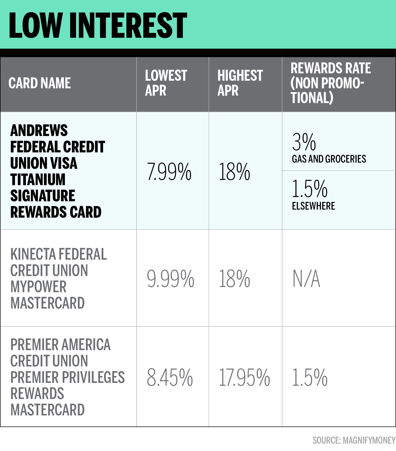 This Is the Best Low Interest Rate Credit Card for 8 Money