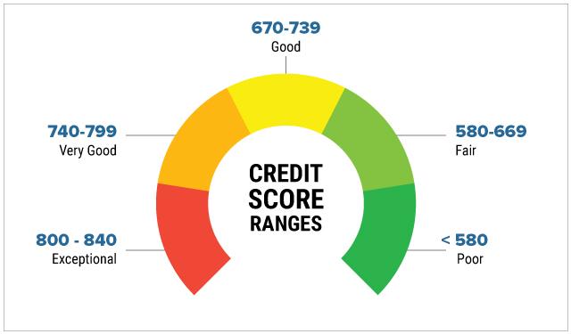 credit score ranges chart