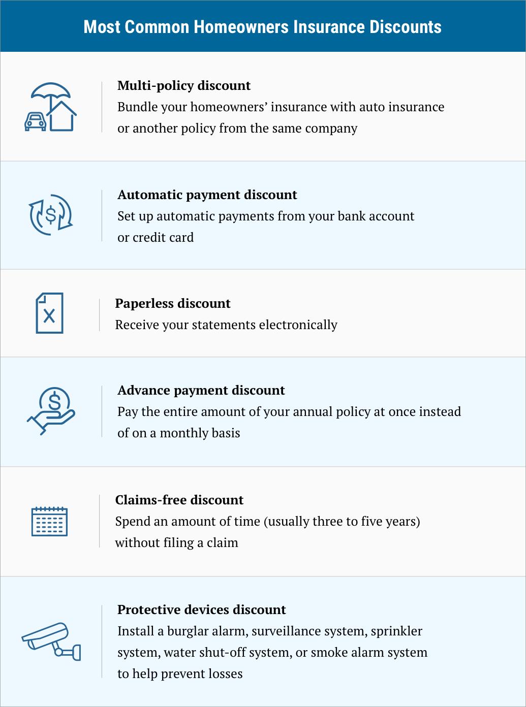 5 Best Homeowners Insurance Companies Of 2021 Money