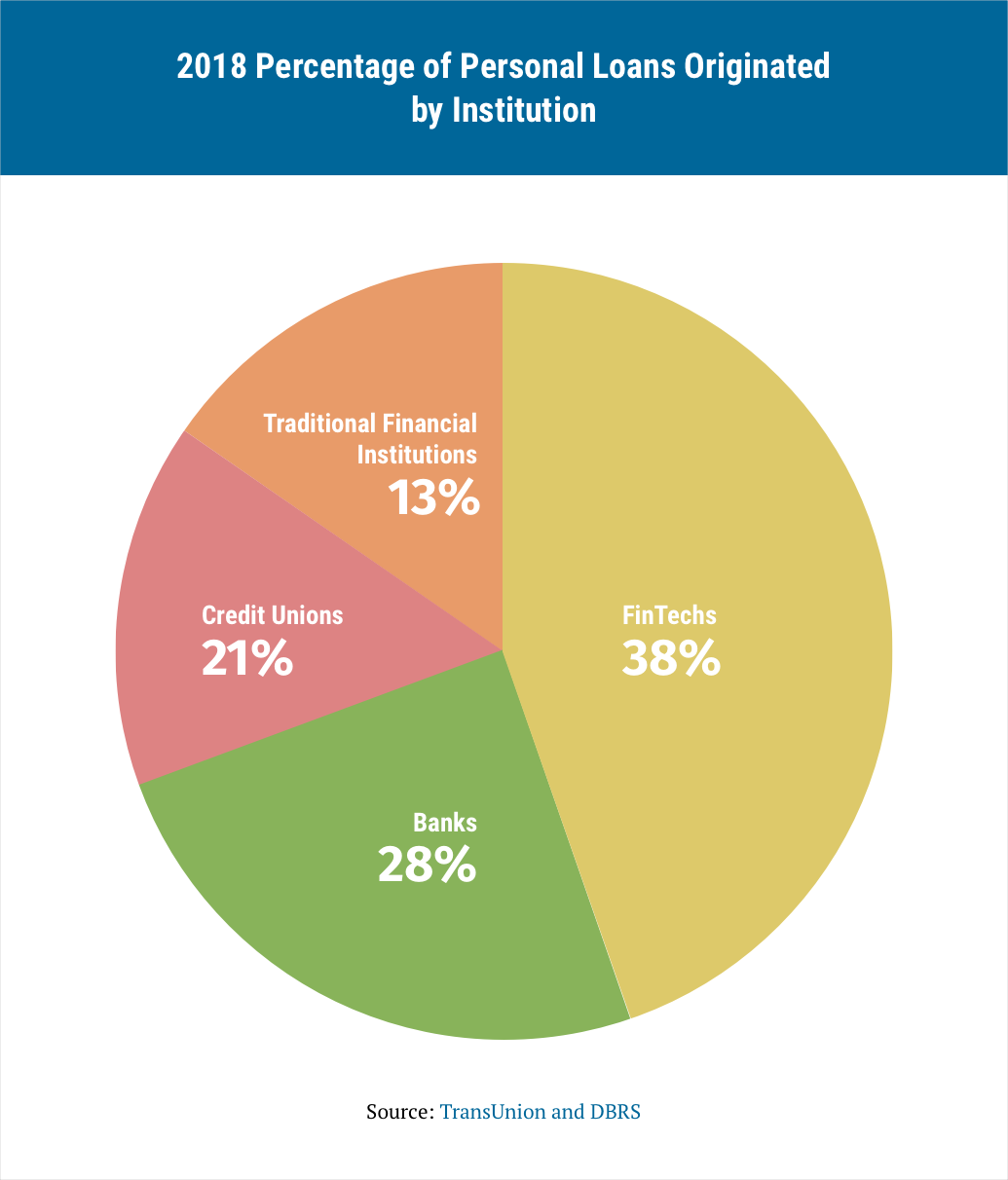 infographic on the percentage of personal loans originated by institution