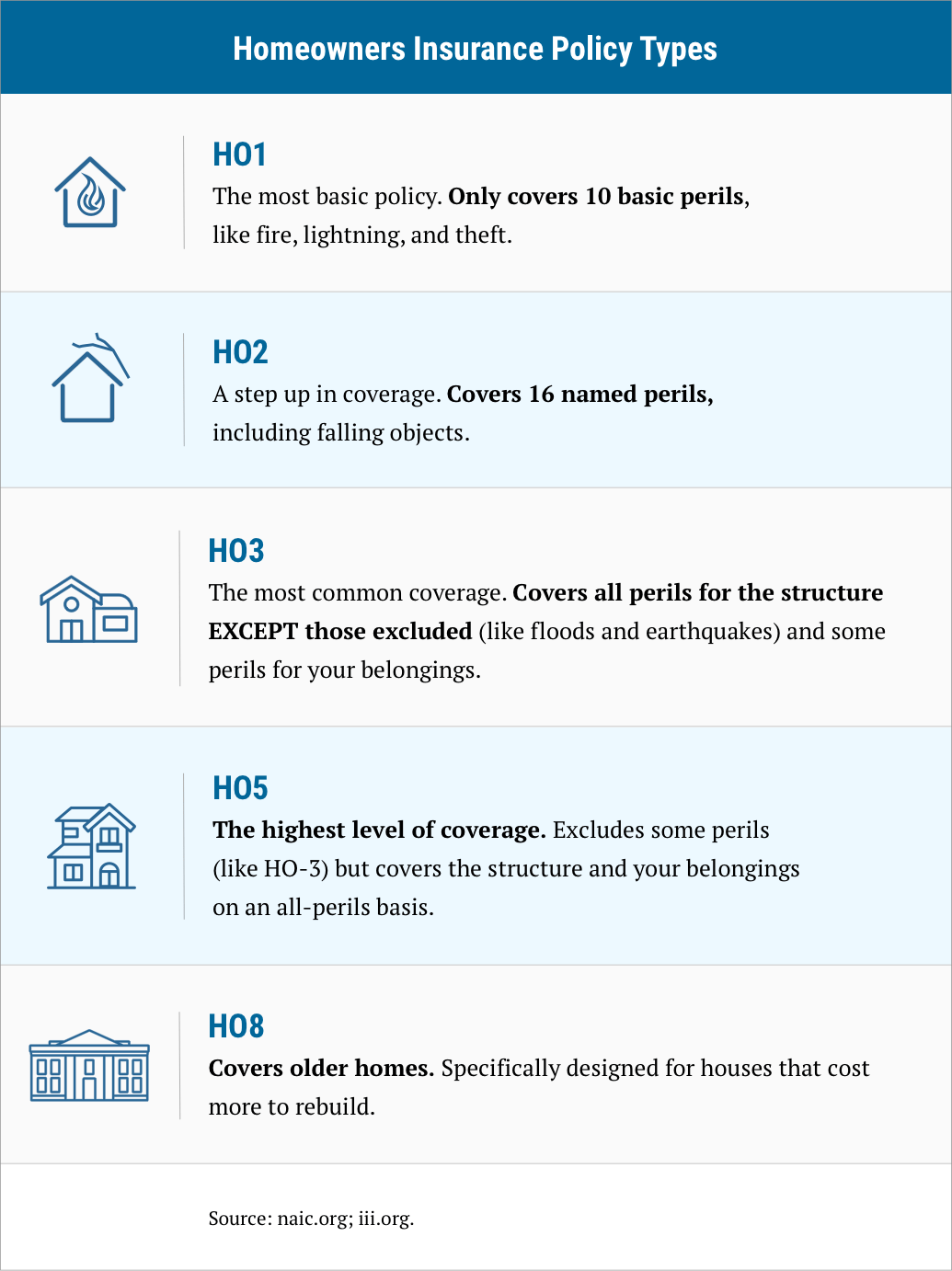 description of Homeowner policy types, from HO1 to HO8