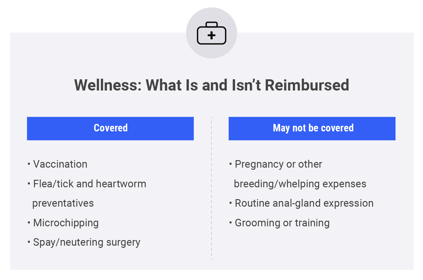 Table comparing what is and isn't covered in wellness insurance