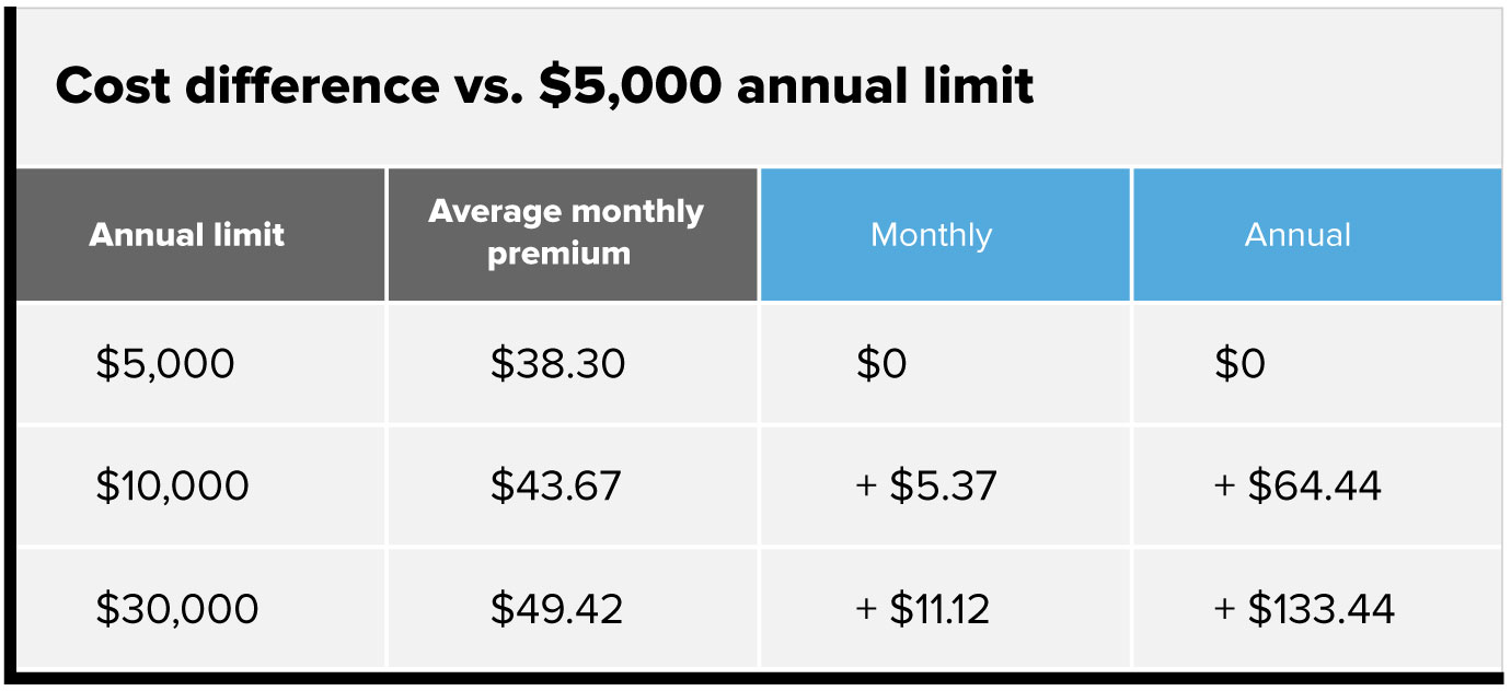 Cost difference vs. $5,000 annual limit chart. $5,000 annual limit, $38.30 average monthly premium. $0 monthly, $0 annually. $10,000 annual limit, $43.67 average monthly premium. Plus $5.37 monthly, plus $64.44 annually. $30,000 annual limit, $49.42 average monthly premium. Plus $11.12 monthly, plus $133.44 annually.