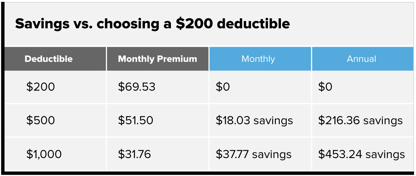 Savings versus choosing a $200 deductible chart. $200 deductible, monthly premium $69.53, $0 monthly difference, $0 annual difference. $500 deductible, monthly premium $51.50, $18.03 monthly savings, $216.36 annual savings. $1,000 deductible, monthly premium $31.76, $37.77 monthly savings, $453.24 annual savings.