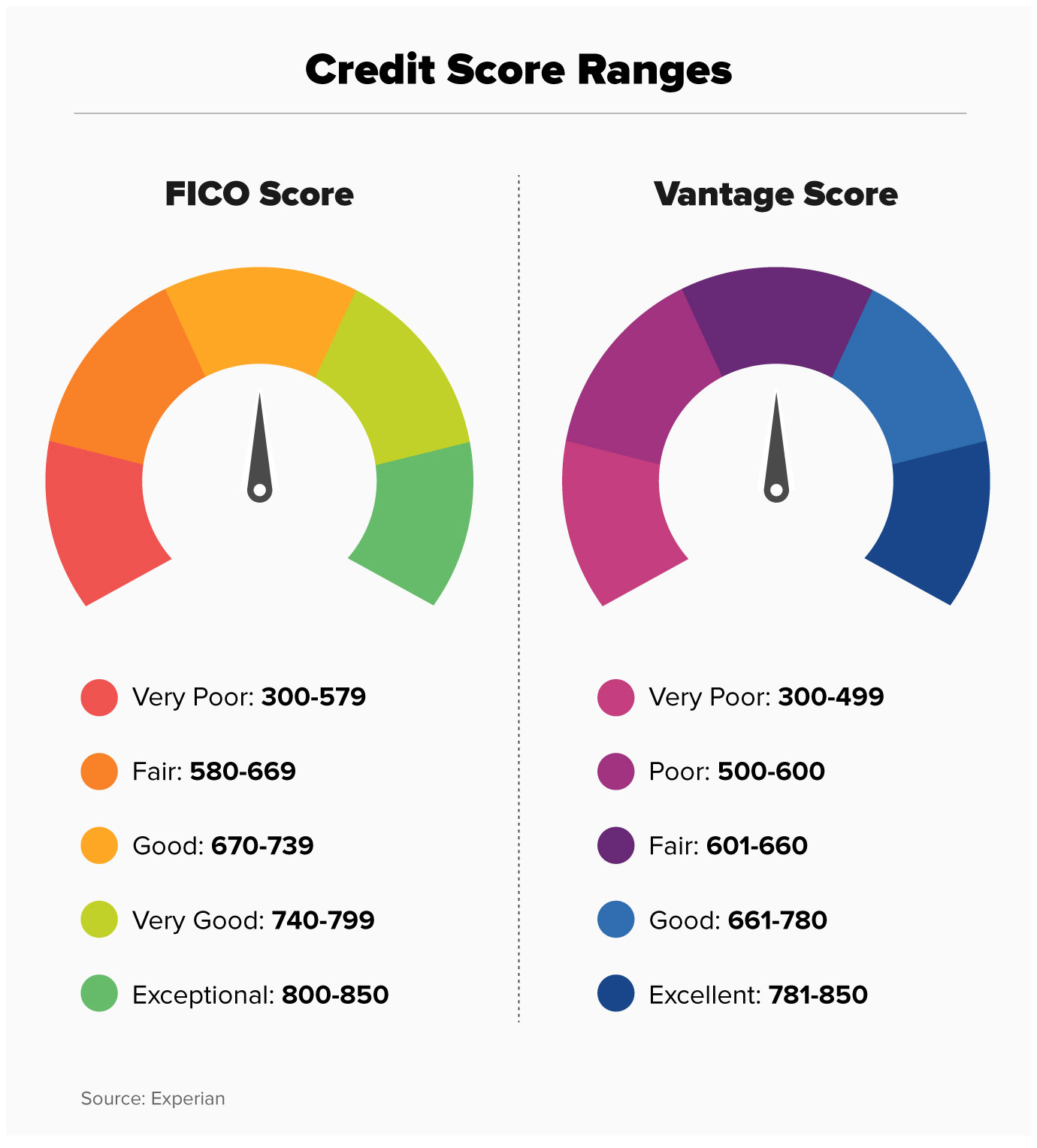 What Is a Credit Score? Money