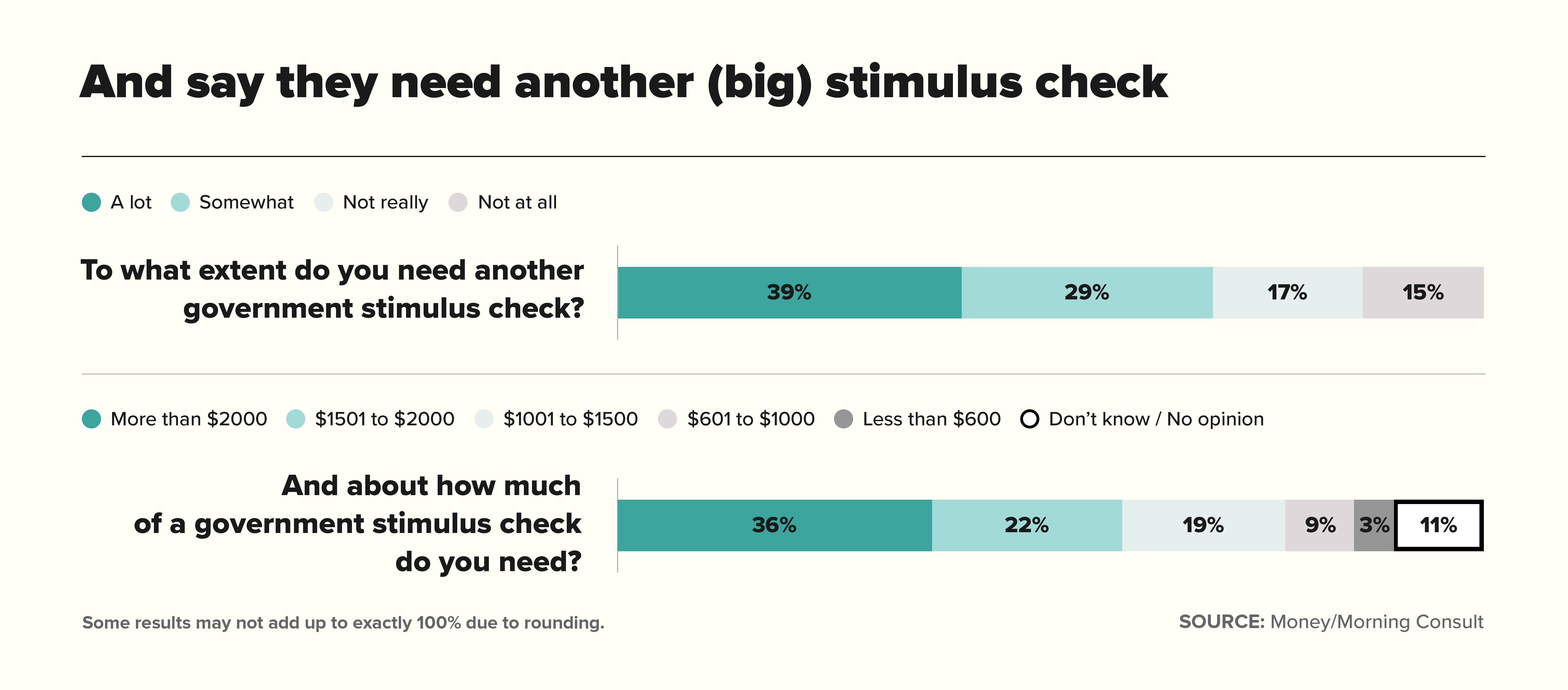 Chart for and say they need another (big) stimulus check