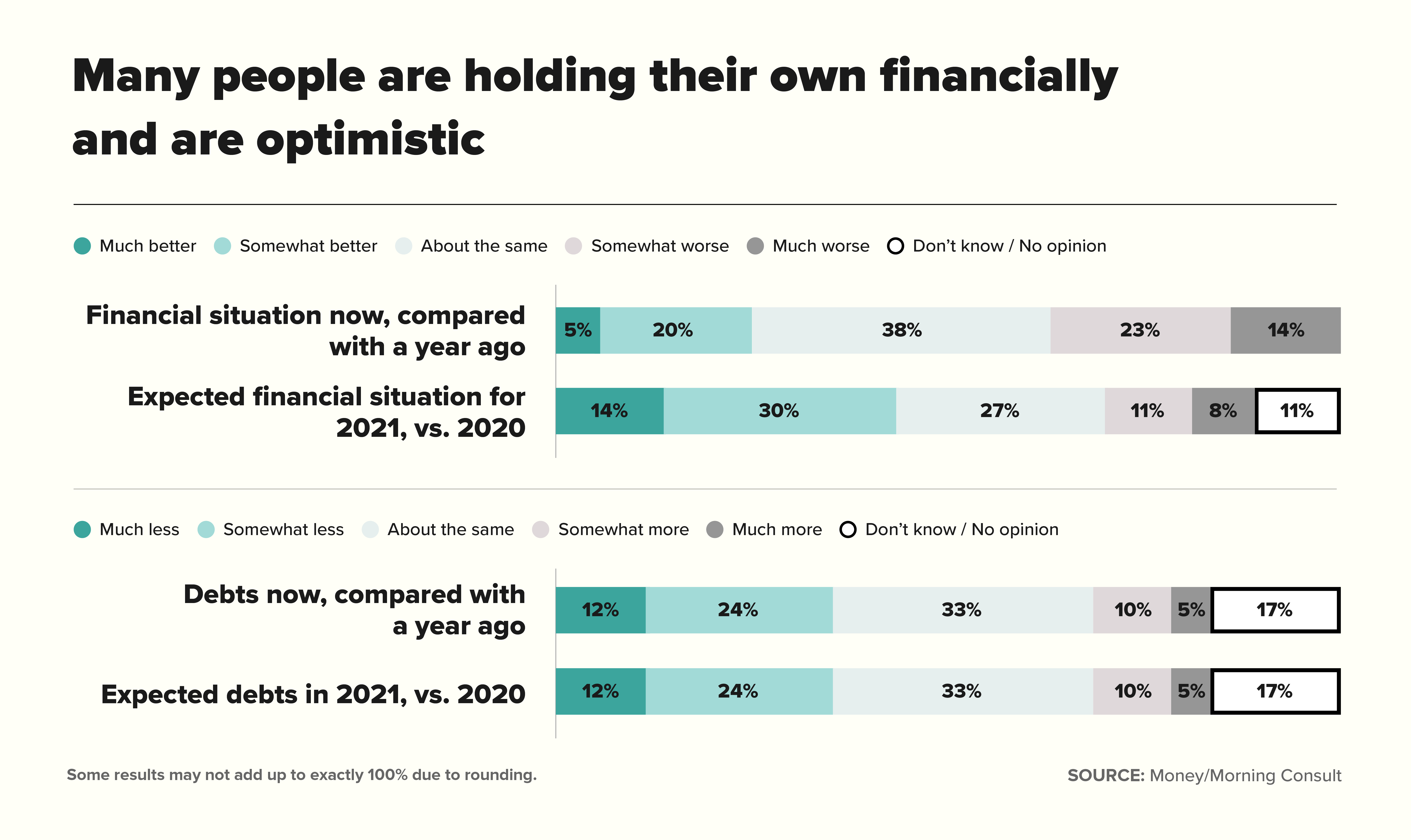 Chart for Many people are holding their own financially and are optimistic