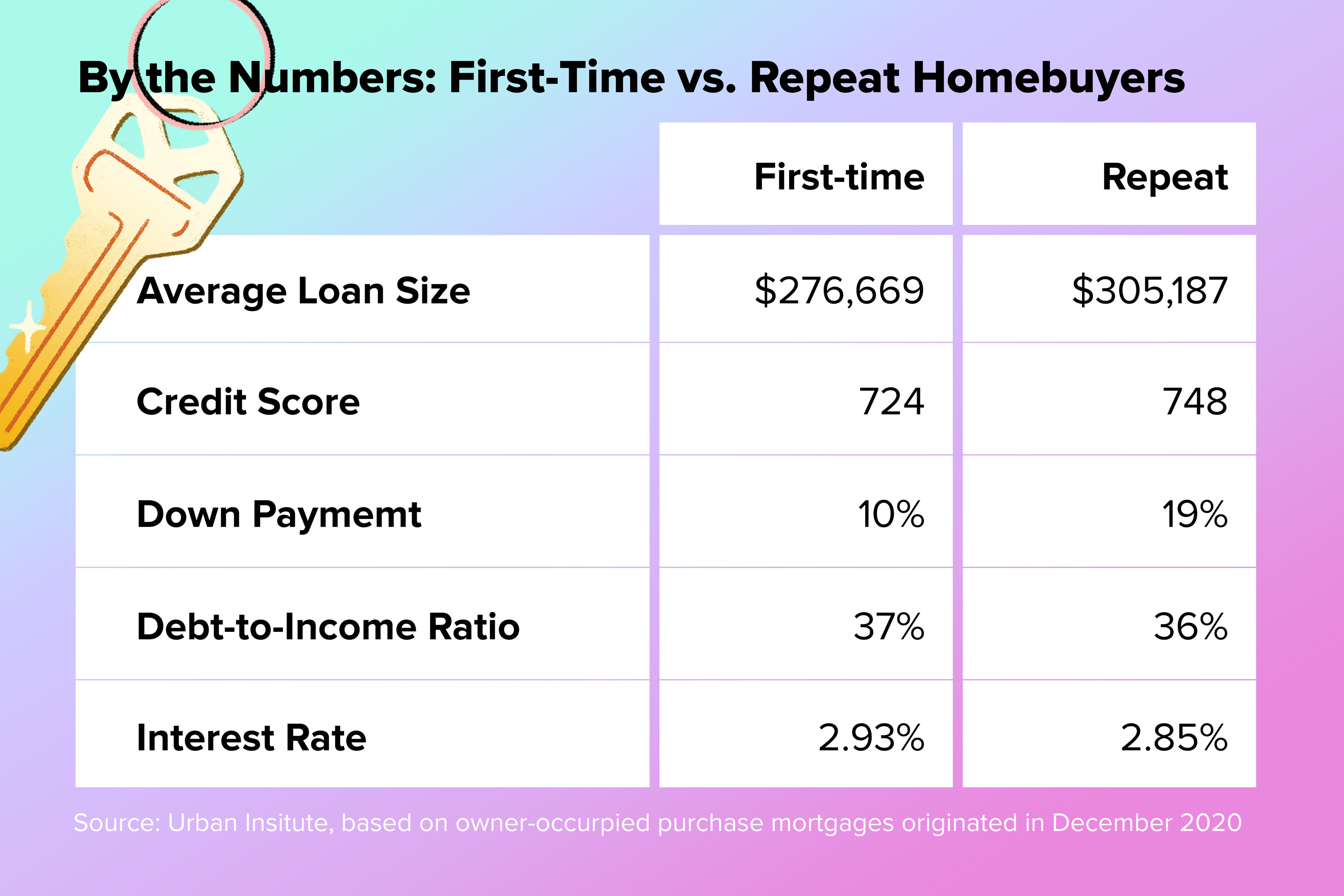 First-Time vs. Repeat Homebuyer's table
