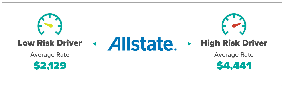 Allstate Average Rates For Low and High Risk Drivers