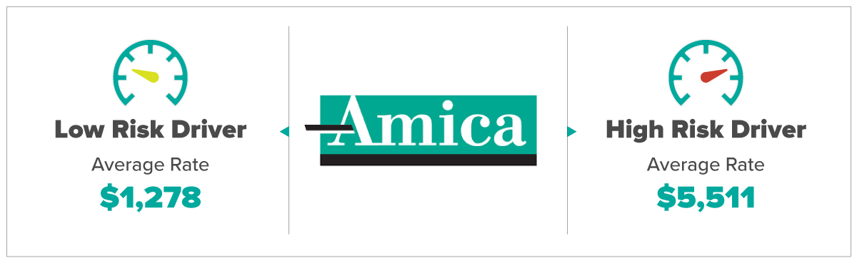 Amica Average Rates For Low and High Risk Drivers