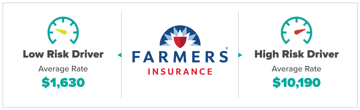 Farmers Insurance For Low and High Risk Drivers