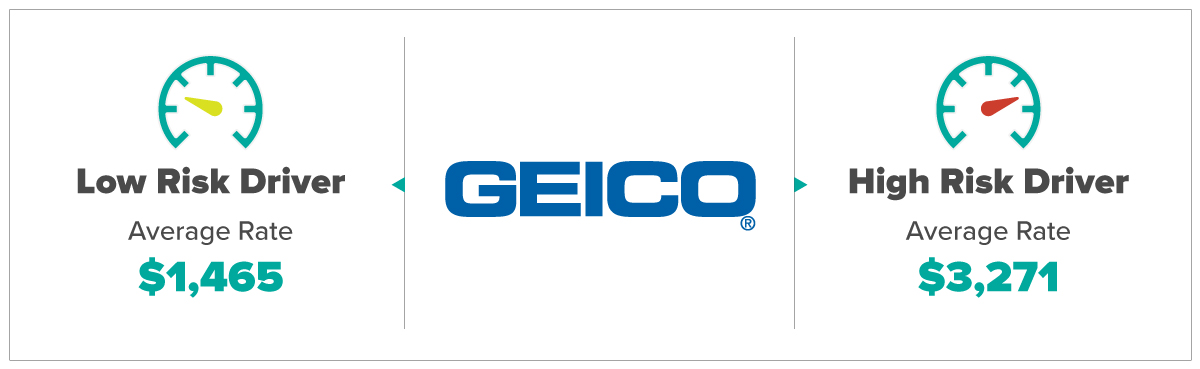 Geico Average Rates For Low and High Risk Drivers