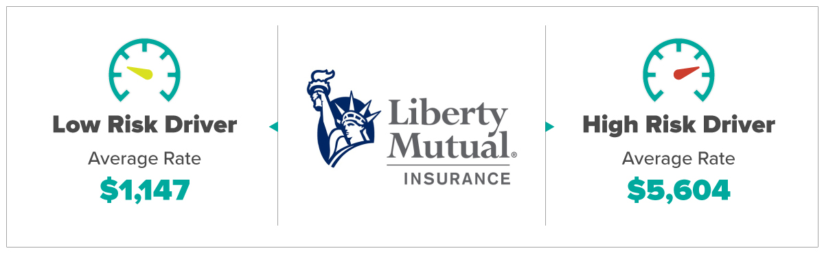 Liberty Mutual Average Rates For Low and High Risk Drivers