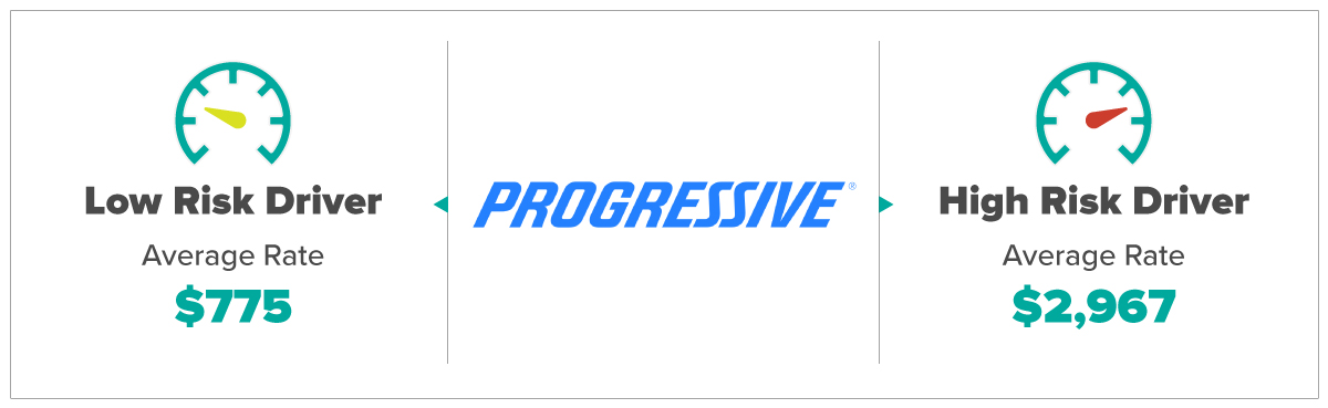Progressive Average Rates For Low and High Risk Drivers