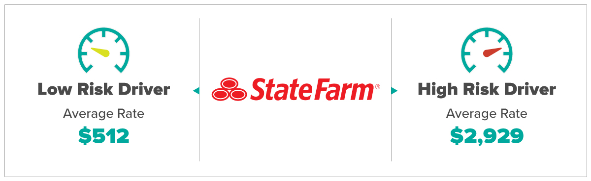 Statefarm Average Rates For Low and High Risk Drivers