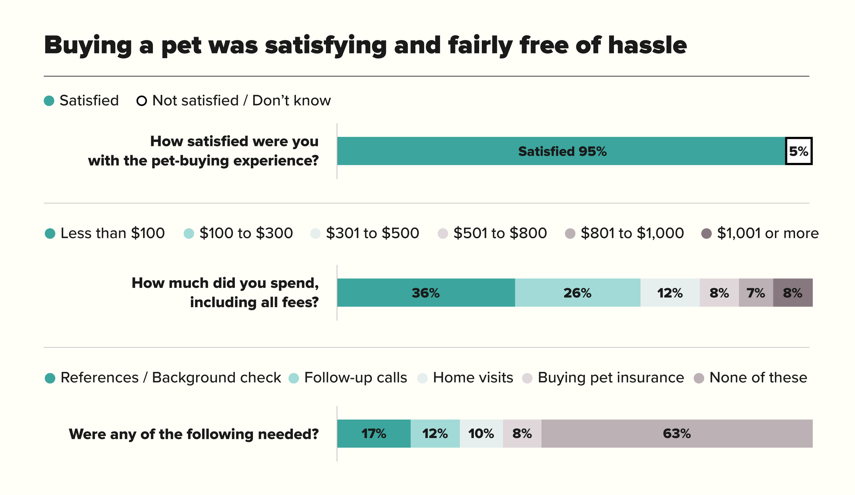 Buying A Pet Was Satisfying And Fairly Free Of Hassle Chart