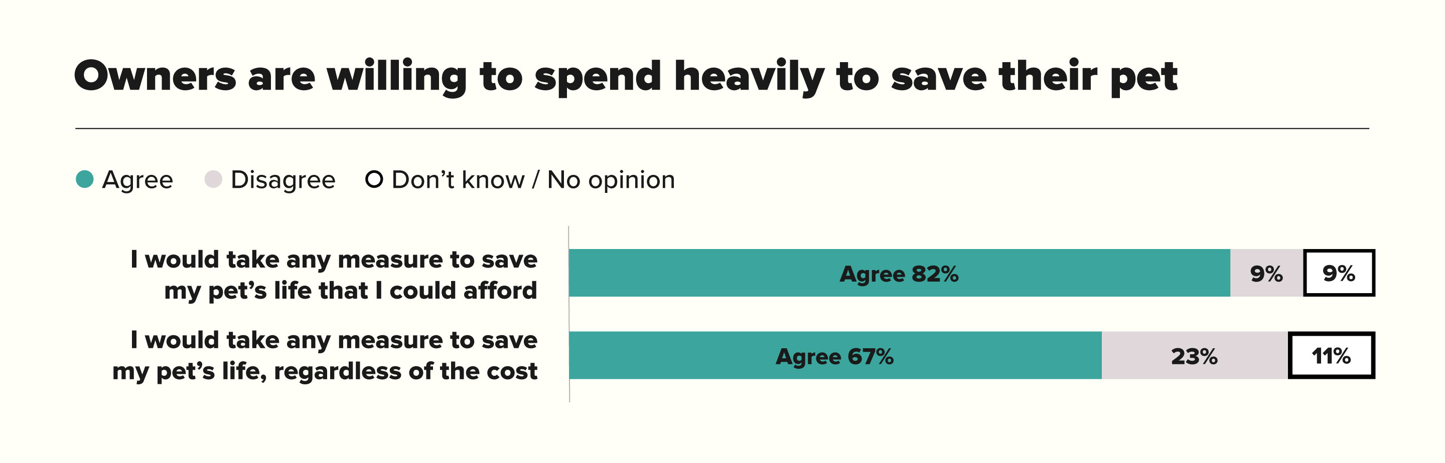 Owners Are Willing To Spend Heavily To Save-Their Pet Chart
