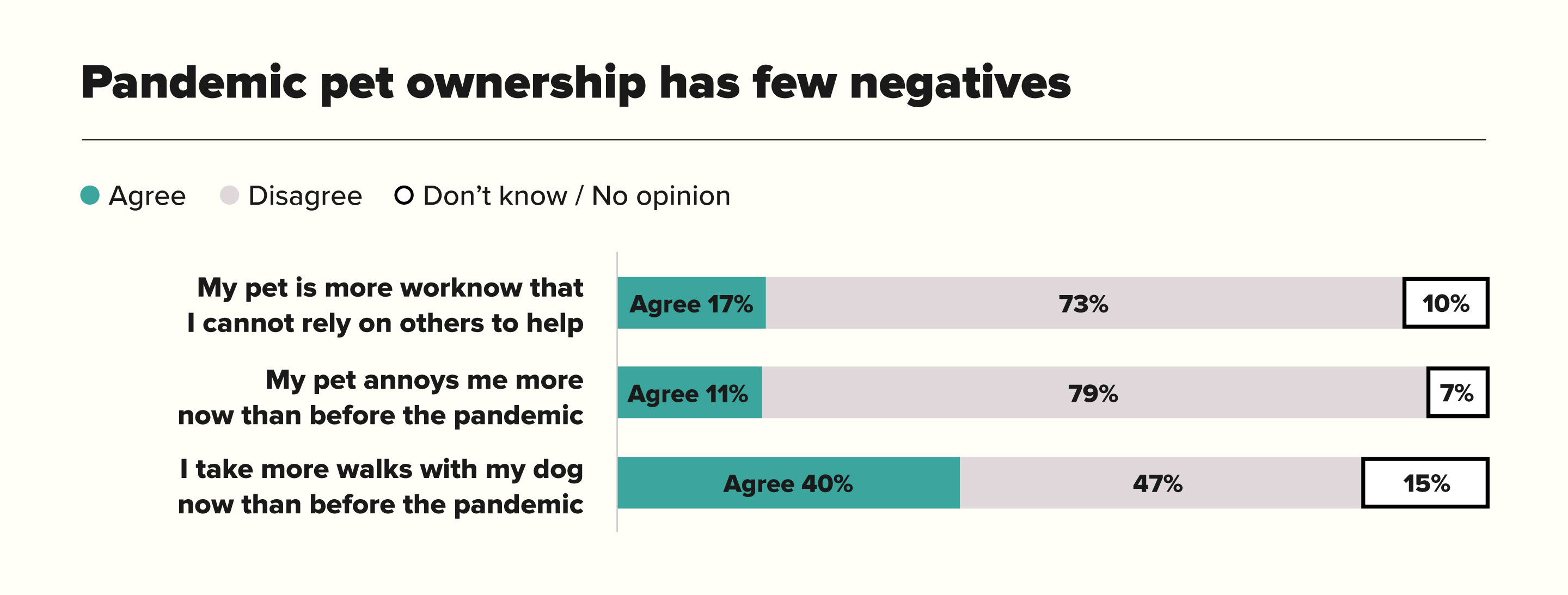 Pandemic Pet Ownership Has Few Negatives Chart