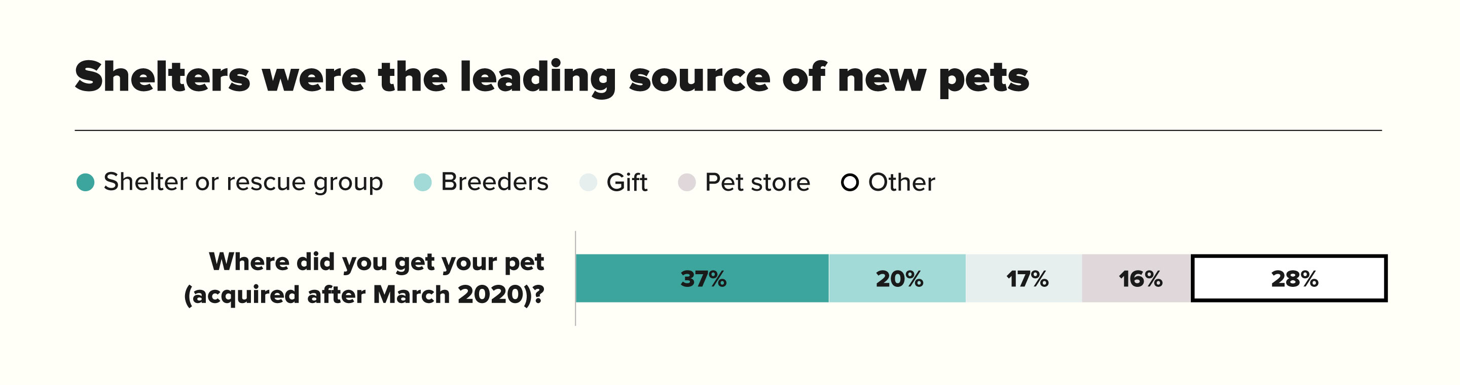 Shelters Were The Leading Source Of New Pets Chart